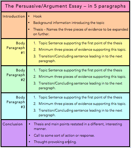 Structure for argumentative essay